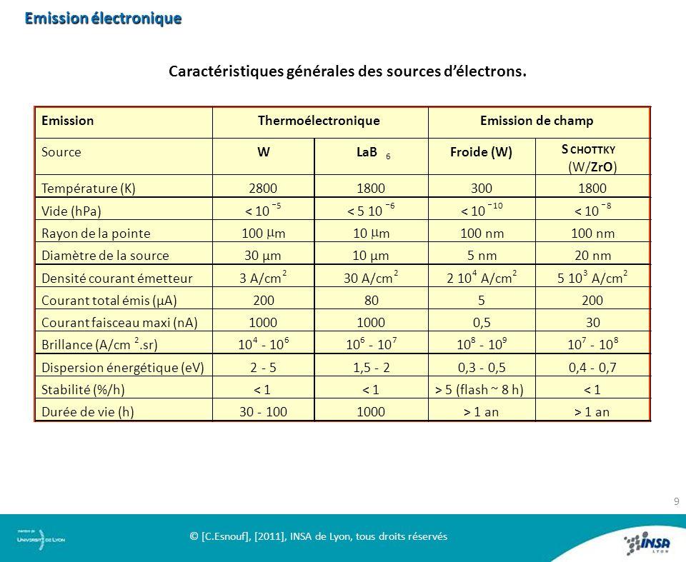 Caractéristiques générales des sources délectrons. Emission électronique 9 © [C.Esnouf], [2011], INSA de Lyon, tous droits réservés