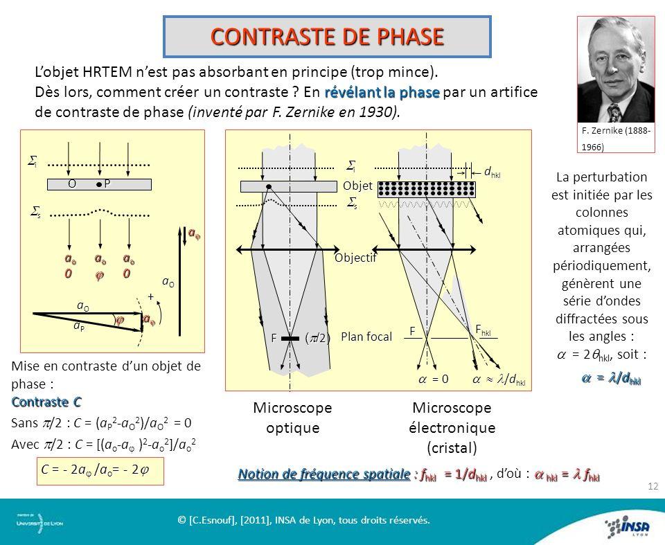 CONTRASTE DE PHASE Lobjet HRTEM nest pas absorbant en principe (trop mince). révélant la phase Dès lors, comment créer un contraste ? En révélant la p