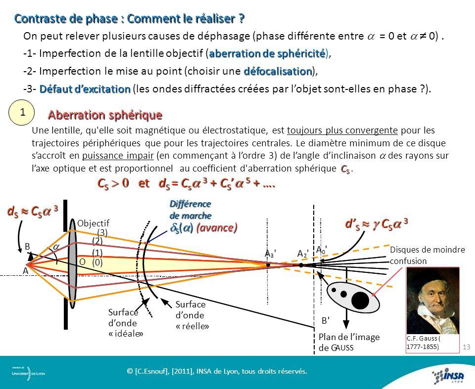 On peut relever plusieurs causes de déphasage (phase différente entre = 0 et 0). aberration de sphéricité -1- Imperfection de la lentille objectif (ab