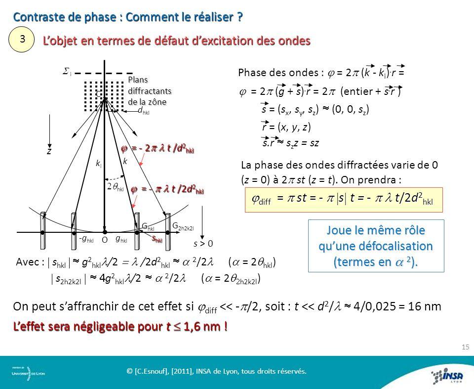 Contraste de phase : Comment le réaliser ? 3 Lobjet en termes de défaut dexcitation des ondes Avec : s hkl g 2 hkl /2 /2d 2 hkl 2 /2 ( = 2 hkl ) s 2h2