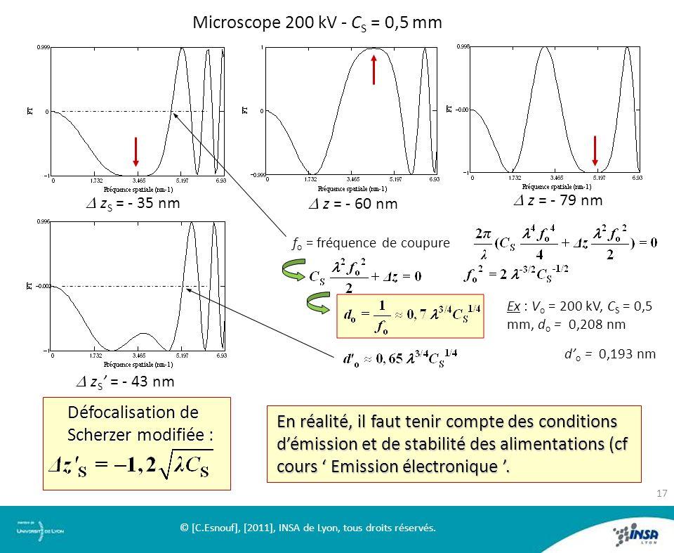 Microscope 200 kV - C S = 0,5 mm z S = - 35 nm z S = - 35 nm z = - 60 nm z = - 60 nm z = - 79 nm z = - 79 nm z S = - 43 nm z S = - 43 nm Défocalisatio