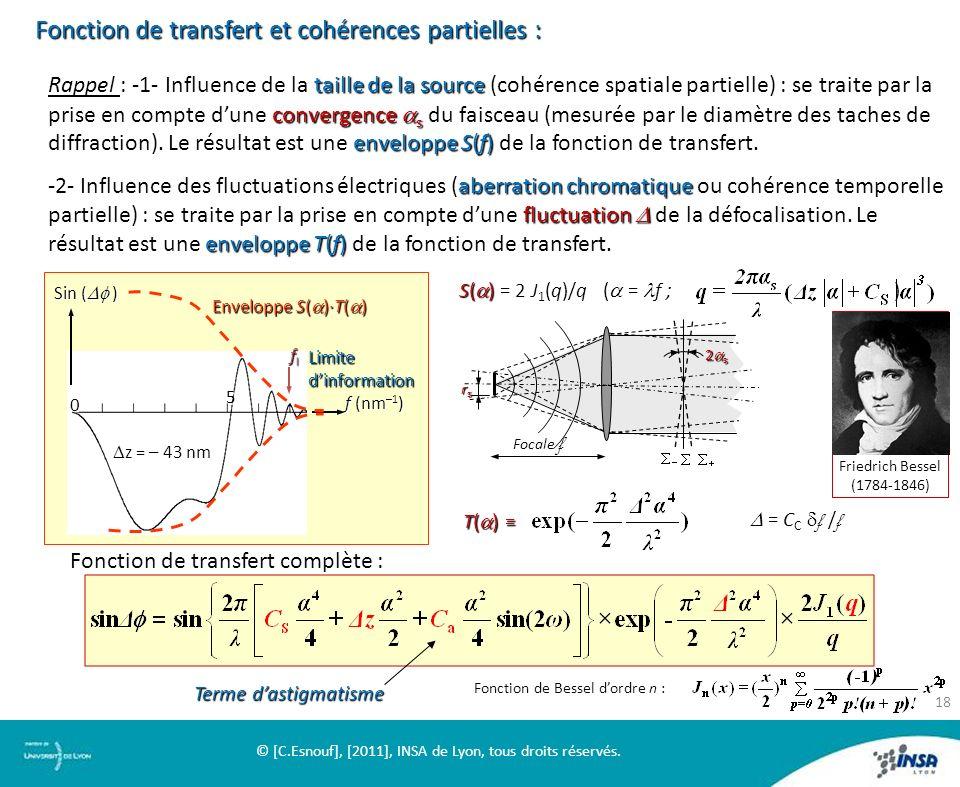 5 0 Sin ( ) z = – 43 nm z = – 43 nm f (nm –1 ) Enveloppe S( )·T( ) flflflfl Limite dinformation Fonction de transfert et cohérences partielles : Rappe