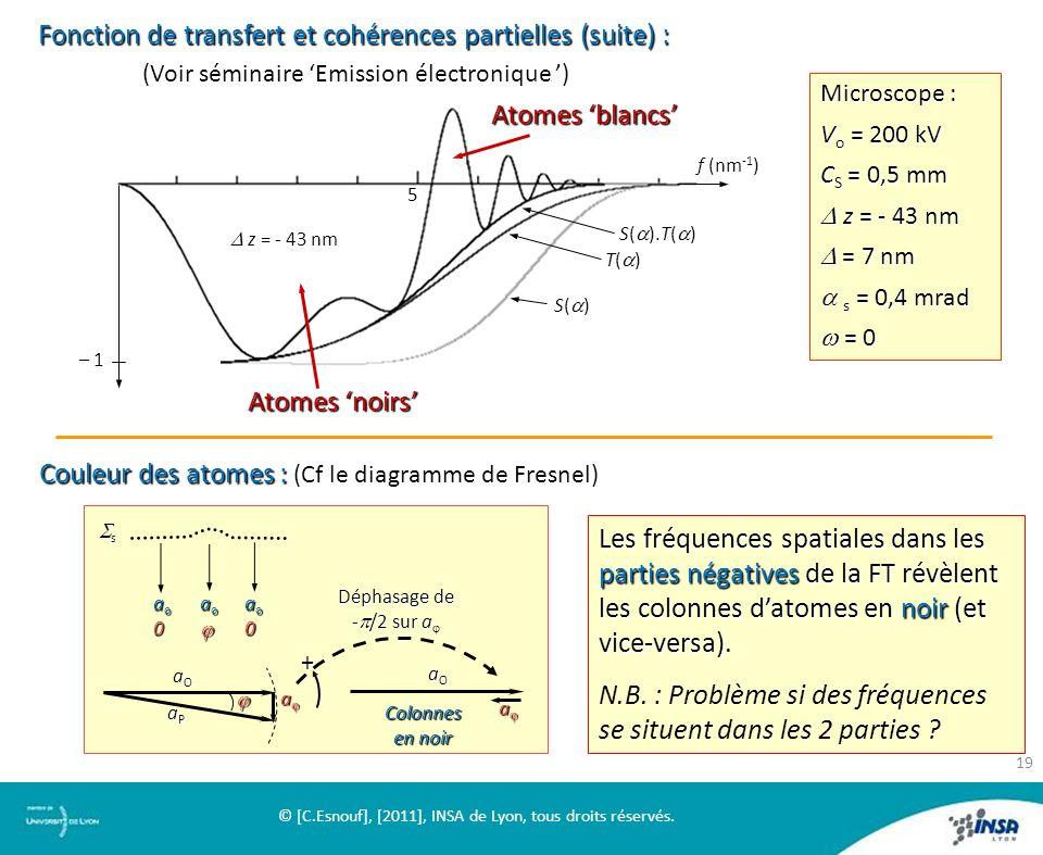 Fonction de transfert et cohérences partielles (suite) : (Voir séminaire Emission électronique ) (Voir séminaire Emission électronique ) T( ) – 1 S( )
