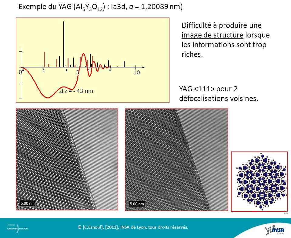 Exemple du YAG (Al 5 Y 3 O 12 ) : Ia3d, a = 1,20089 nm) f(nm -1 ) Difficulté à produire une image de structure lorsque les informations sont trop rich