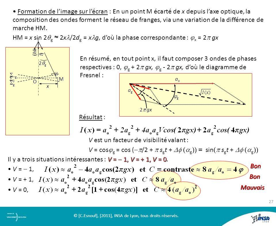 M x O H (hk l) g g g 0 2 g aoaoaoao agagagag 2 gx g Formation de limage sur lécran : En un point M écarté de x depuis laxe optique, la composition des