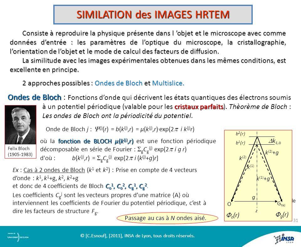 SIMILATION des IMAGES HRTEM Consiste à reproduire la physique présente dans l objet et le microscope avec comme données dentrée : les paramètres de lo