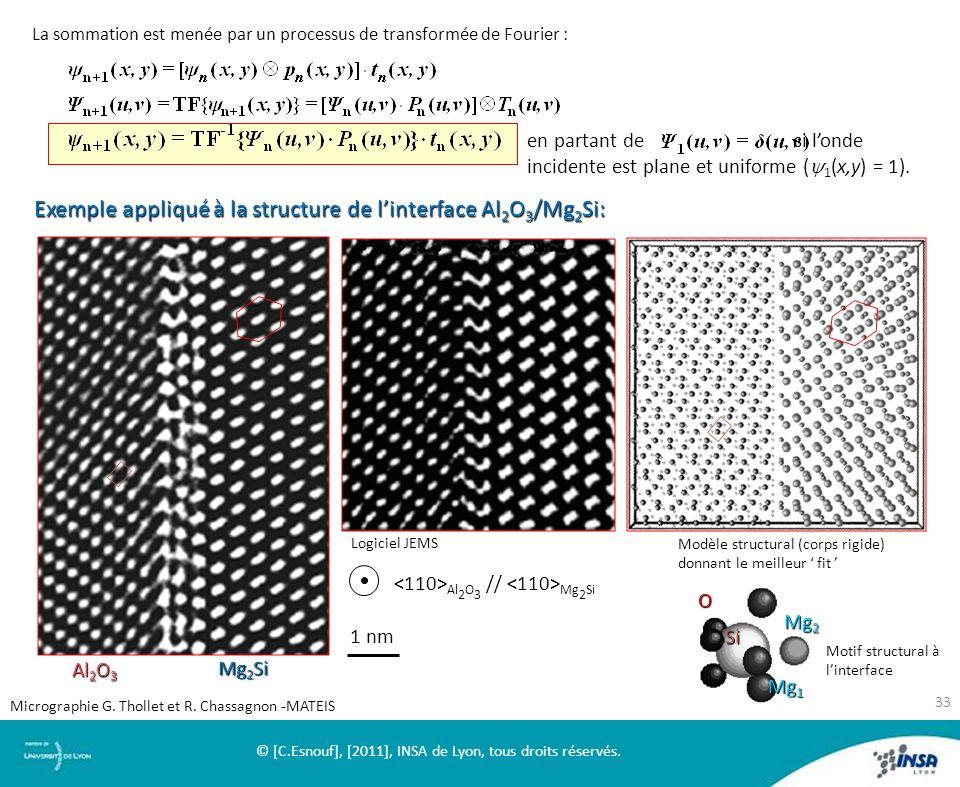 La sommation est menée par un processus de transformée de Fourier : ( 1 (x,y) = 1). en partant de si londe incidente est plane et uniforme ( 1 (x,y) =