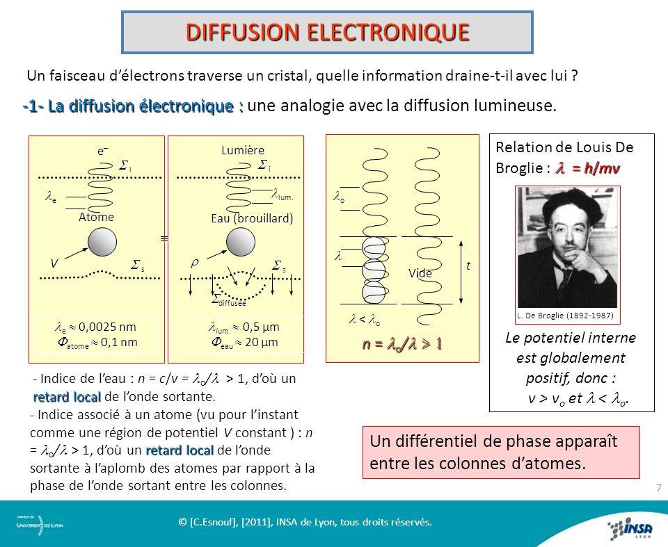 DIFFUSION ELECTRONIQUE Un faisceau délectrons traverse un cristal, quelle information draine-t-il avec lui ? e–e–e–e– i Atome V s e Lumière i Eau (bro