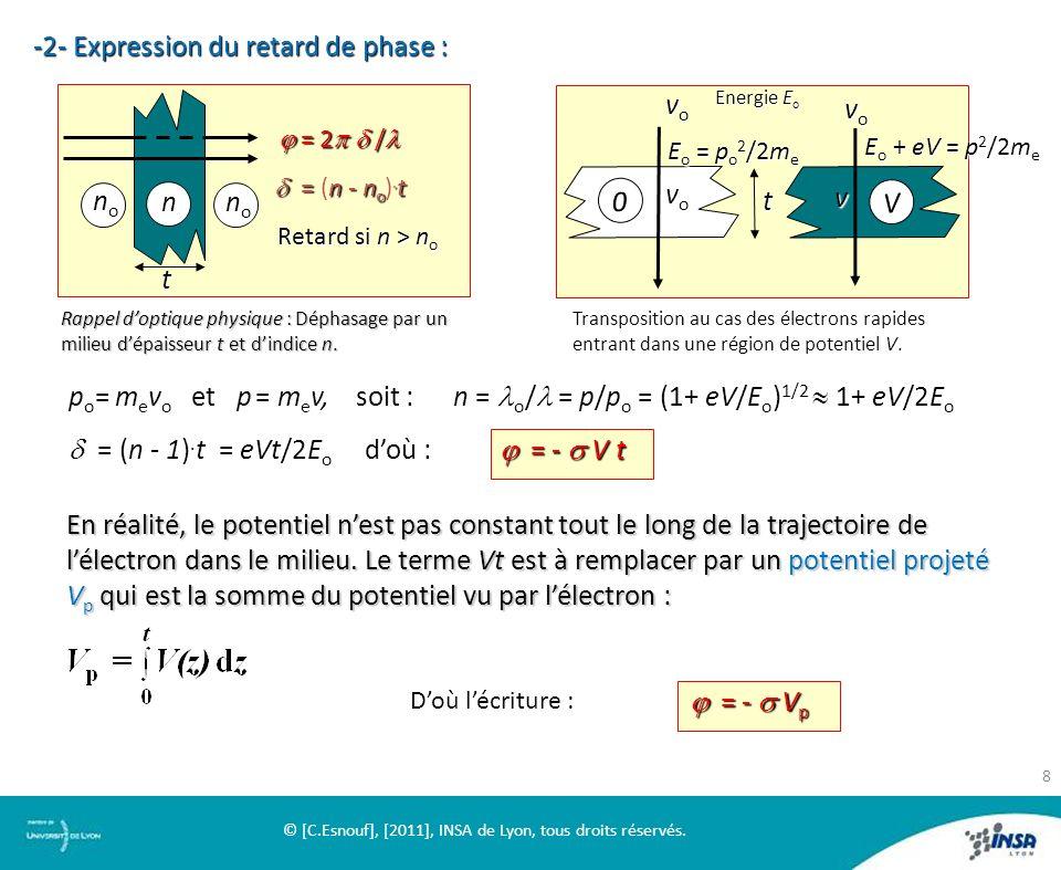 -2-Expression du retard de phase : -2- Expression du retard de phase : =n- n o. t = (n - n o ). t = 2 / = 2 / n nononono t nononono 0 t V vovovovo vov