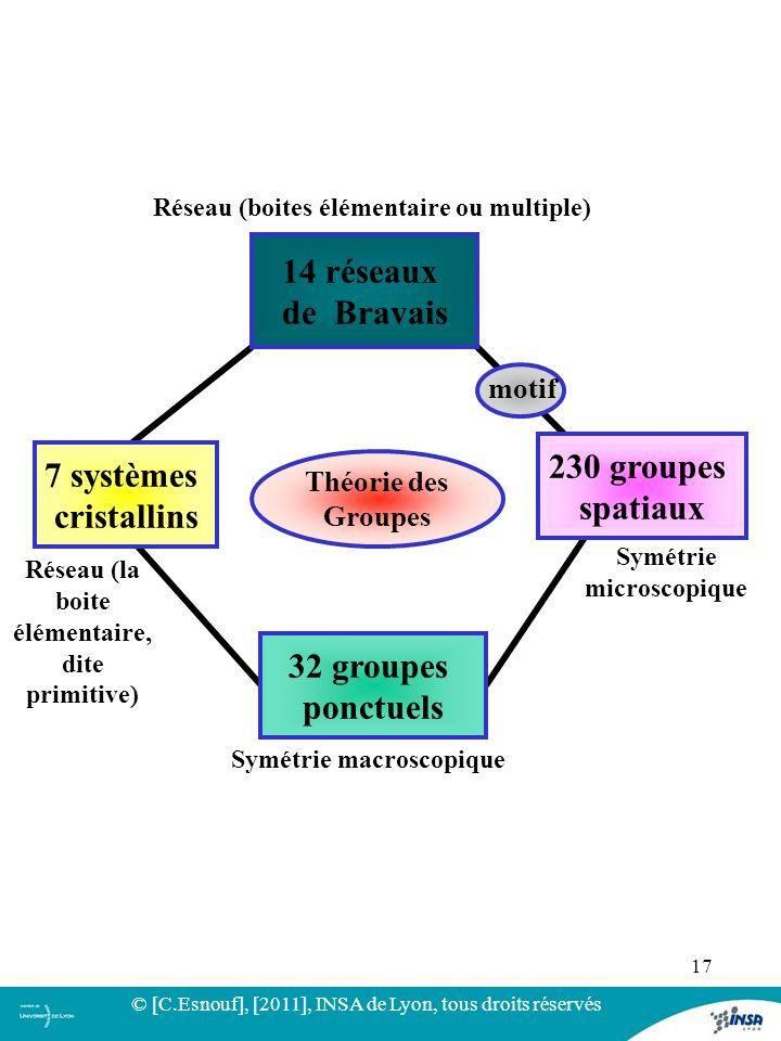 17 Théorie des Groupes 14 réseaux de Bravais 32 groupes ponctuels 7 systèmes cristallins motif 230 groupes spatiaux Symétrie microscopique Symétrie ma