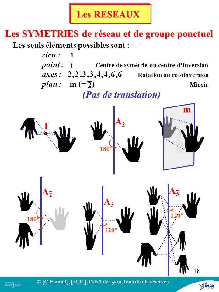 18 Les SYMETRIES de réseau et de groupe ponctuel Les seuls éléments possibles sont : rien : 1 point : Centre de symétrie ou centre dinversion axes : R