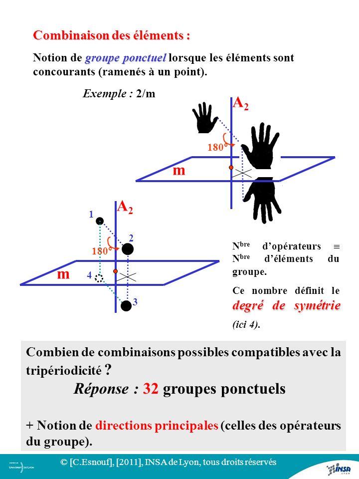 20 Combinaison des éléments : groupe ponctuel Notion de groupe ponctuel lorsque les éléments sont concourants (ramenés à un point). Exemple : 2/m 180°