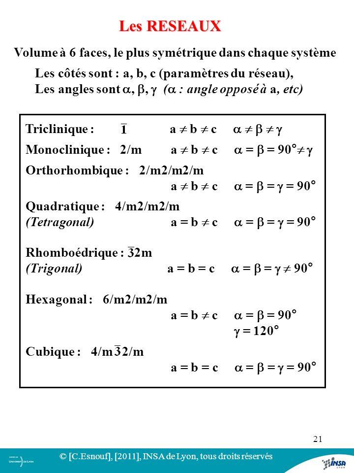 21 Les RESEAUX Volume à 6 faces, le plus symétrique dans chaque système Triclinique : a b c Monoclinique : 2/m a b c = = 90° Orthorhombique : 2/m2/m2/