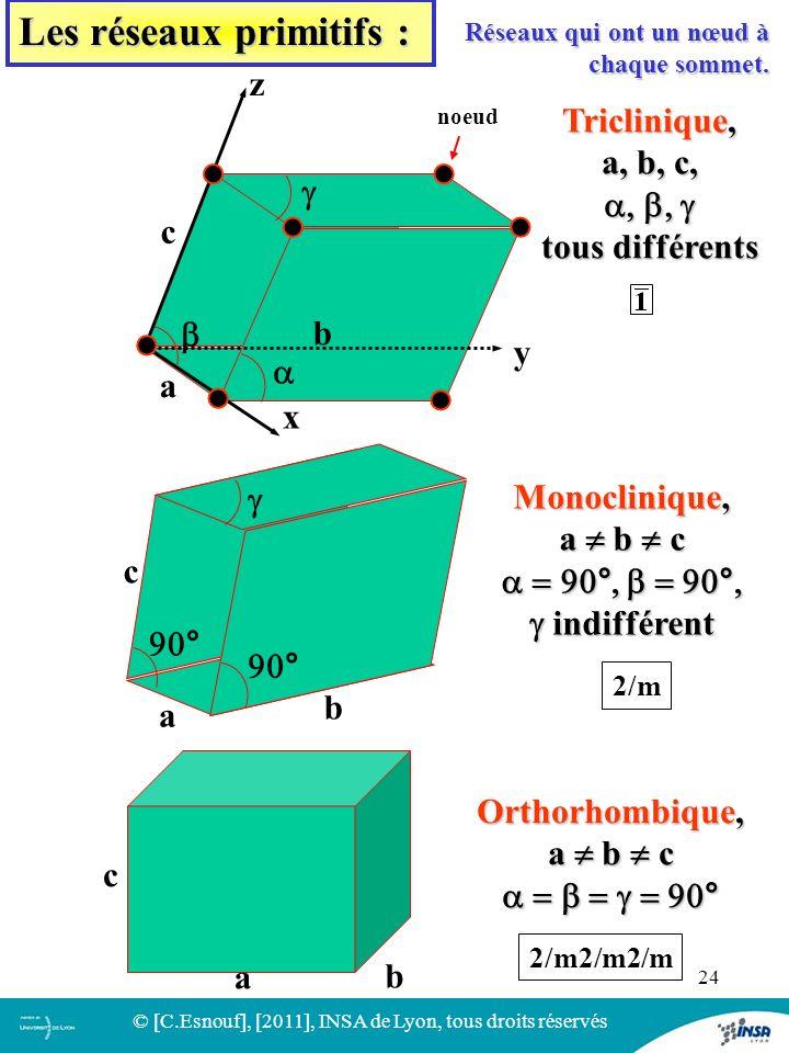 24 b a x Triclinique, a, b, c, tous différents Monoclinique, a b c indifférent indifférent a a b b c c Orthorhombique, a b c a b a y b z c noeud Les r
