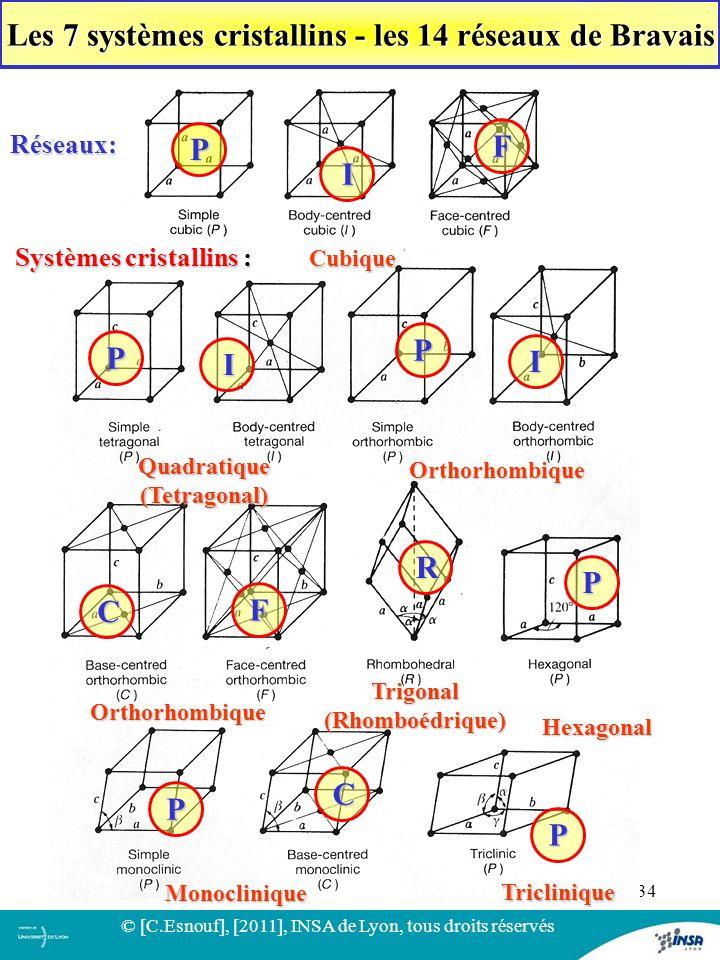 34 Systèmes cristallins : Cubique Triclinique Monoclinique Orthorhombique Quadratique(Tetragonal) Trigonal(Rhomboédrique) Hexagonal Les 7 systèmes cri