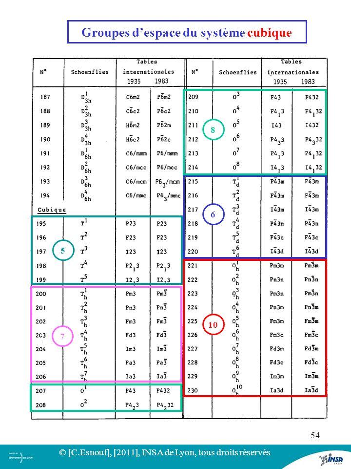 54 Groupes despace du système cubique 10 6 8 7 5 © [C.Esnouf], [2011], INSA de Lyon, tous droits réservés