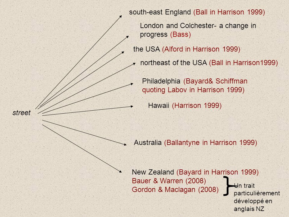 street south-east England (Ball in Harrison 1999) northeast of the USA (Ball in Harrison1999) Hawaii (Harrison 1999) Australia (Ballantyne in Harrison 1999) the USA (Alford in Harrison 1999) New Zealand (Bayard in Harrison 1999) Bauer & Warren (2008) Gordon & Maclagan (2008) Philadelphia (Bayard& Schiffman quoting Labov in Harrison 1999) Un trait particulièrement développé en anglais NZ London and Colchester- a change in progress (Bass)