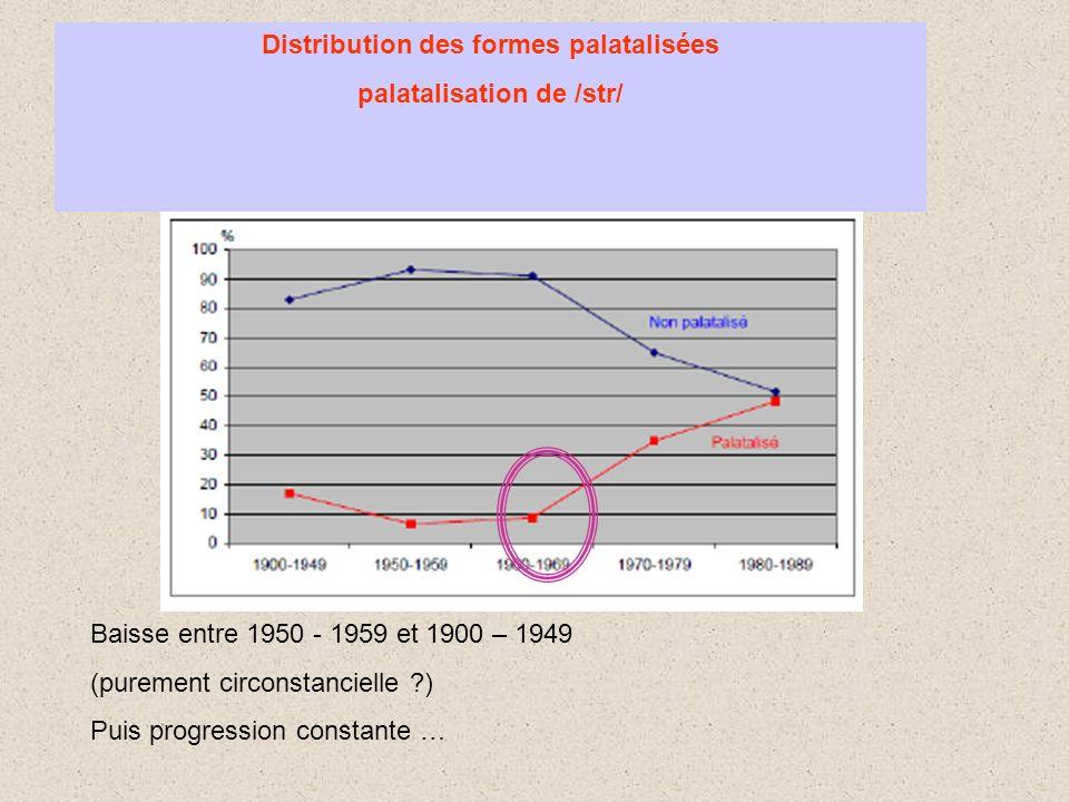 Distribution des formes palatalisées palatalisation de /str/ Baisse entre 1950 - 1959 et 1900 – 1949 (purement circonstancielle ?) Puis progression co