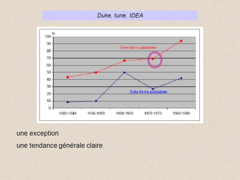 Duke, tune, IDEA une exception une tendance générale claire