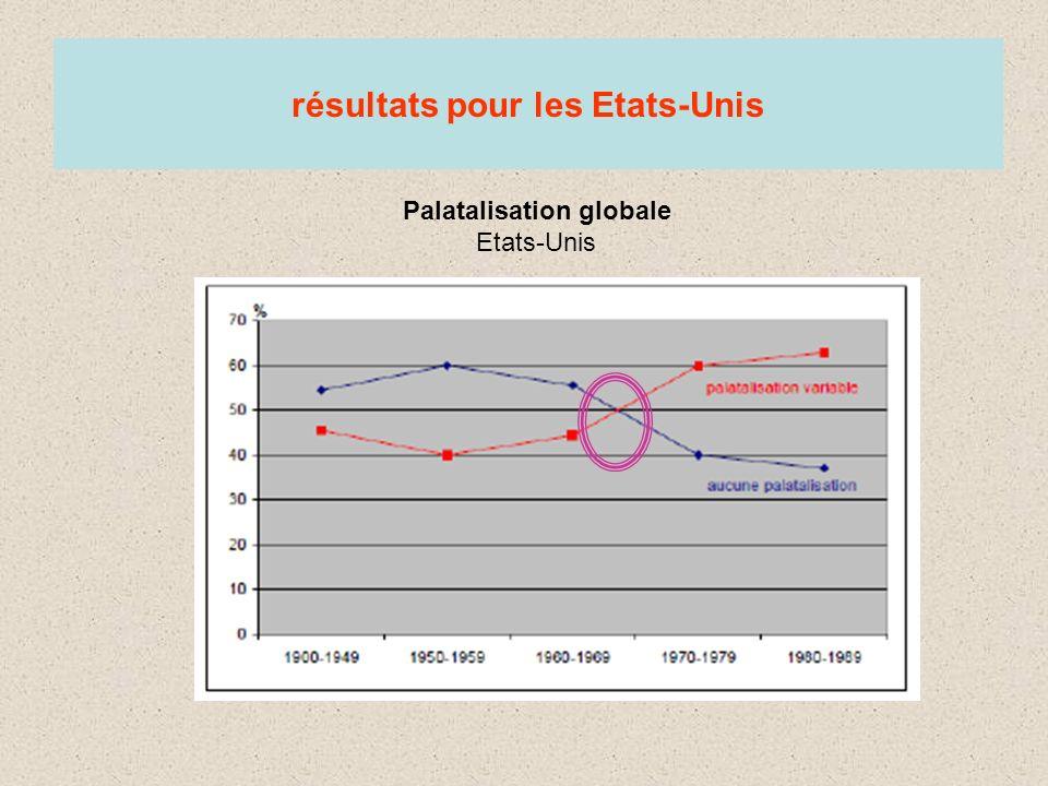 résultats pour les Etats-Unis Palatalisation globale Etats-Unis