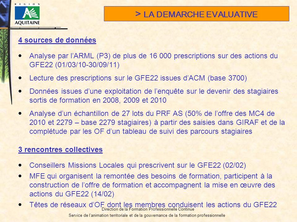 Direction de la Formation Professionnelle Continue Service de lanimation territoriale et de la gouvernance de la formation professionnelle 4 sources de données Analyse par lARML (P3) de plus de 16 000 prescriptions sur des actions du GFE22 (01/03/10-30/09/11) Lecture des prescriptions sur le GFE22 issues dACM (base 3700) Données issues dune exploitation de lenquête sur le devenir des stagiaires sortis de formation en 2008, 2009 et 2010 Analyse dun échantillon de 27 lots du PRF AS (50% de loffre des MC4 de 2010 et 2279 – base 2279 stagiaires) à partir des saisies dans GIRAF et de la complétude par les OF dun tableau de suivi des parcours stagiaires 3 rencontres collectives Conseillers Missions Locales qui prescrivent sur le GFE22 (02/02) MFE qui organisent la remontée des besoins de formation, participent à la construction de loffre de formation et accompagnent la mise en œuvre des actions du GFE22 (14/02) Têtes de réseaux dOF dont les membres conduisent les actions du GFE22 > LA DEMARCHE EVALUATIVE