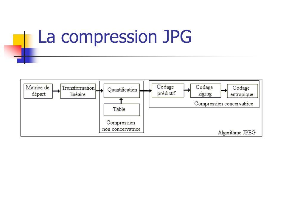 La compression JPG