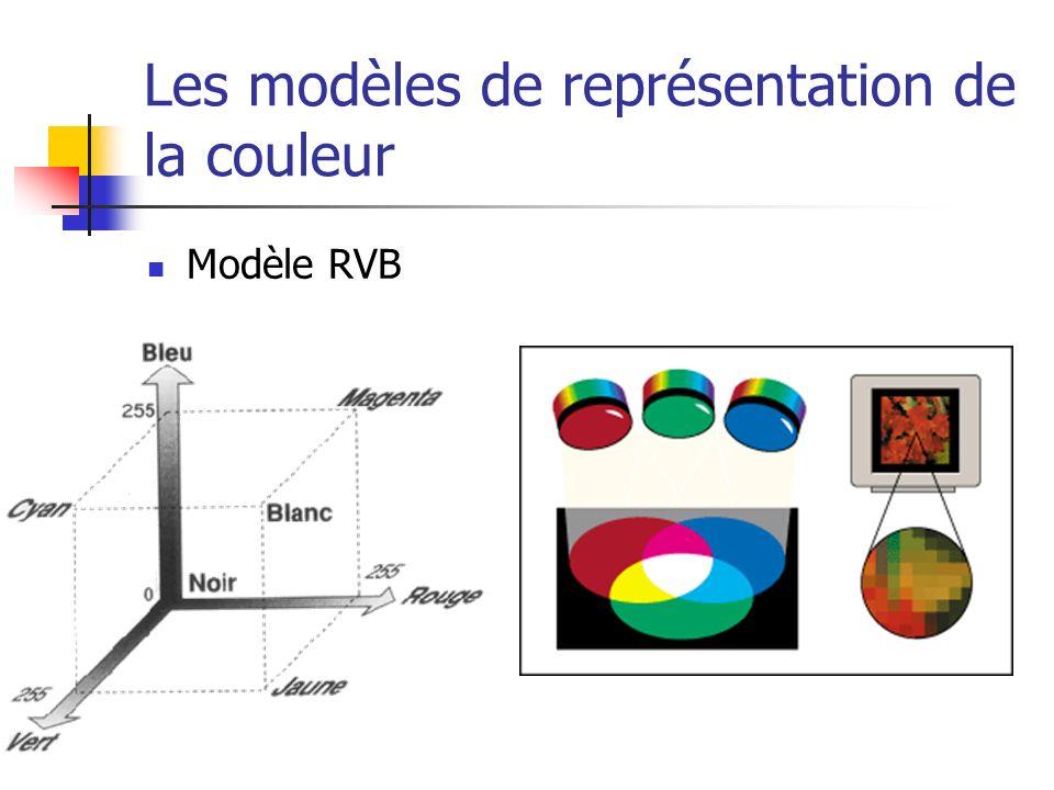 Les modèles de représentation de la couleur Modèle RVB