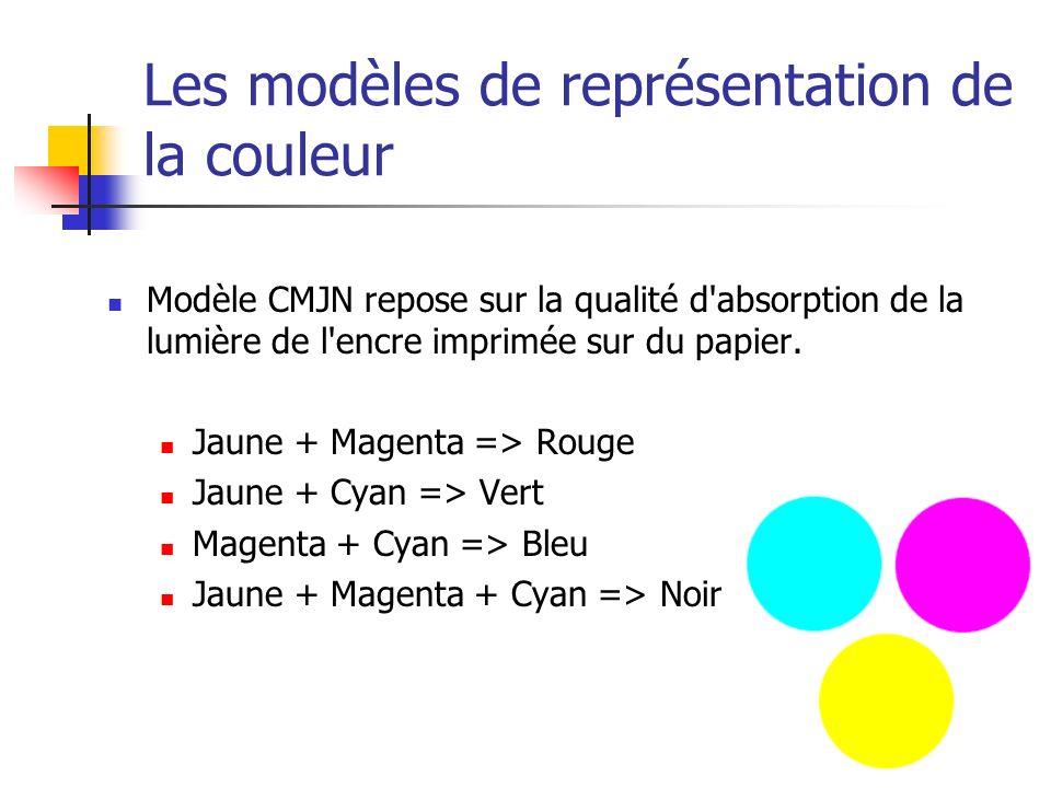 Les modèles de représentation de la couleur Modèle CMJN repose sur la qualité d'absorption de la lumière de l'encre imprimée sur du papier. Jaune + Ma
