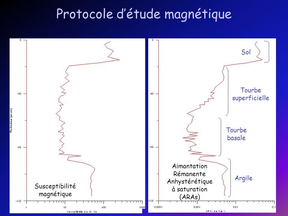 Est-il possible de corréler le signal magnétique enregistré par les 2 tourbières, séparées de 30 km et appartenant à deux bassins-versants différents .