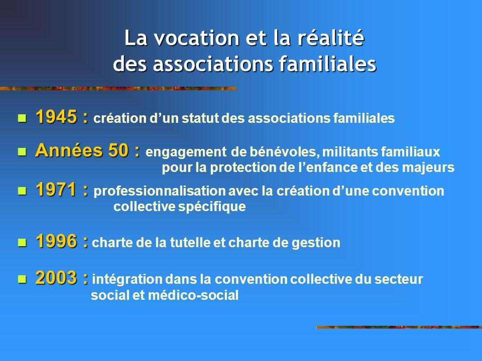 La vocation et la réalité des associations familiales 1945 : 1945 : création dun statut des associations familiales Années 50 : Années 50 : engagement