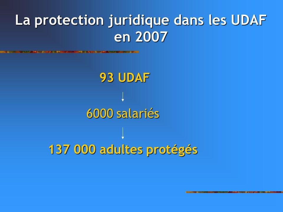 La protection juridique dans les UDAF en 2007 93 UDAF 6000 salariés 137 000 adultes protégés