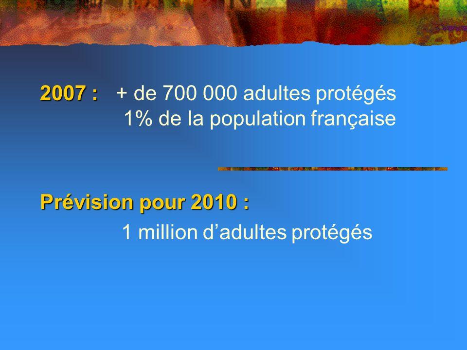 2007 : 2007 : + de 700 000 adultes protégés 1% de la population française Prévision pour 2010 : 1 million dadultes protégés