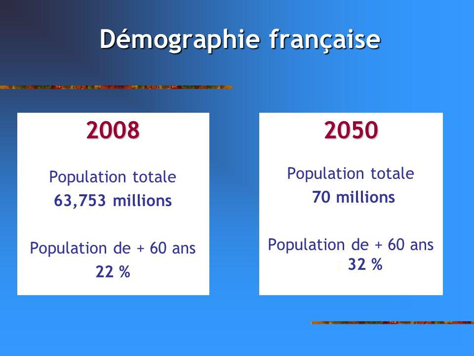 Démographie française 2008 Population totale 63,753 millions Population de + 60 ans 22 %2050 Population totale 70 millions Population de + 60 ans : 32