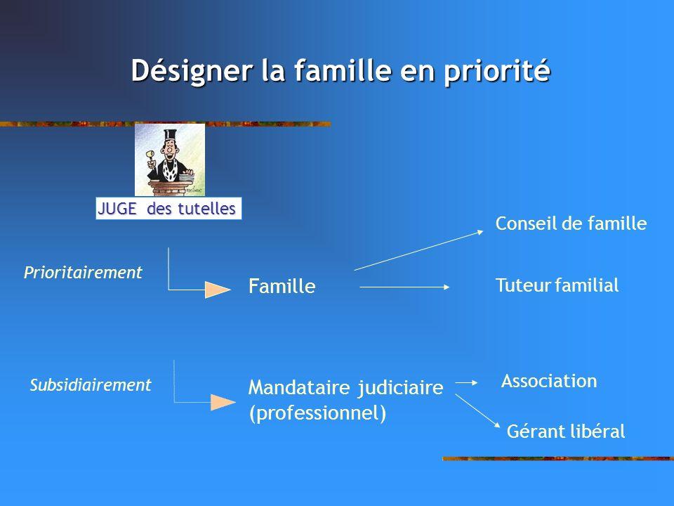 JUGE des tutelles Famille Prioritairement Subsidiairement Mandataire judiciaire (professionnel) Conseil de famille Tuteur familial Association Gérant