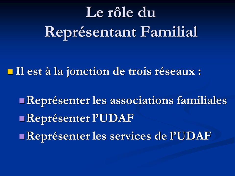 Le rôle du Représentant Familial Il est à la jonction de trois réseaux : Il est à la jonction de trois réseaux : Représenter les associations familial