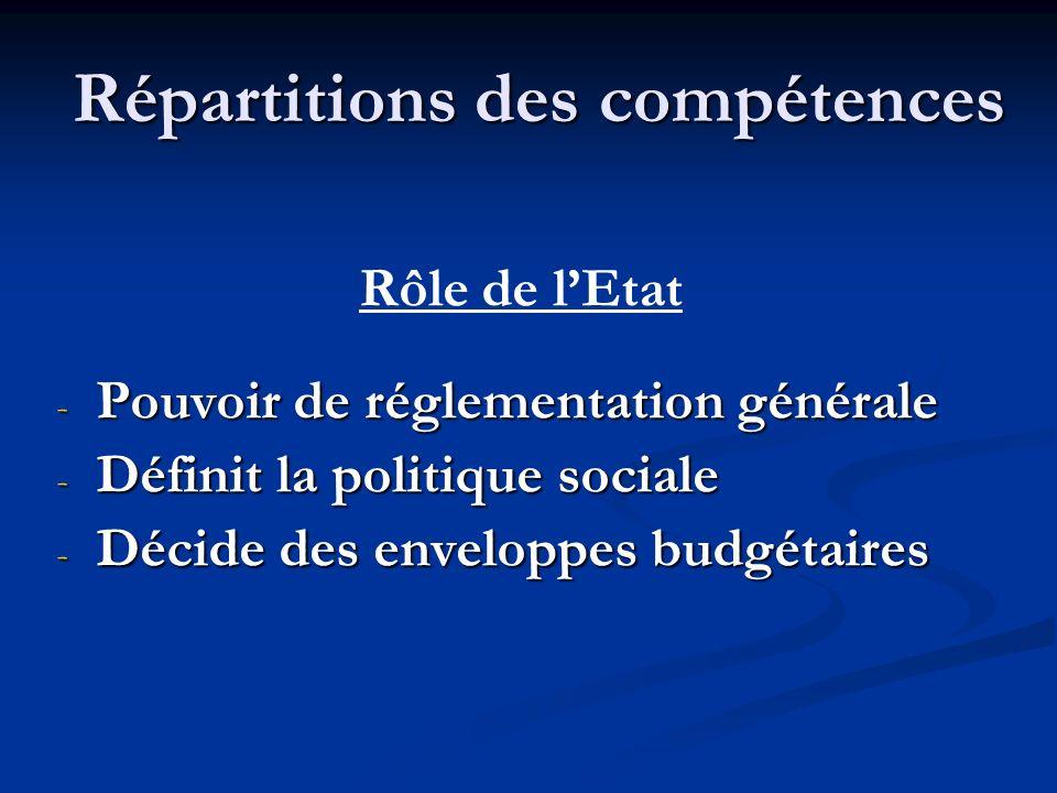 Répartitions des compétences Rôle de lEtat - Pouvoir de réglementation générale - Définit la politique sociale - Décide des enveloppes budgétaires