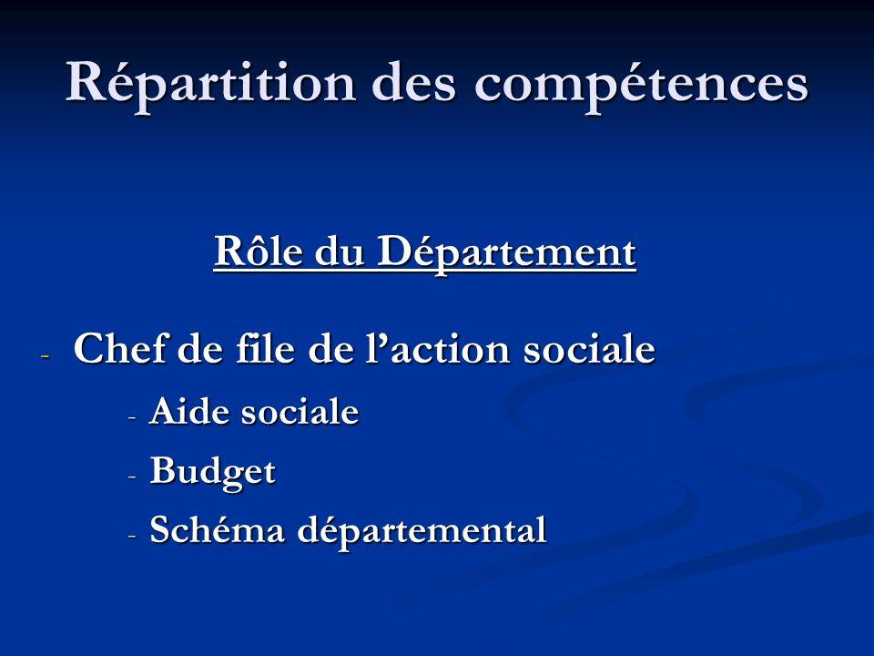 Répartition des compétences Rôle du Département - Chef de file de laction sociale - Aide sociale - Budget - Schéma départemental