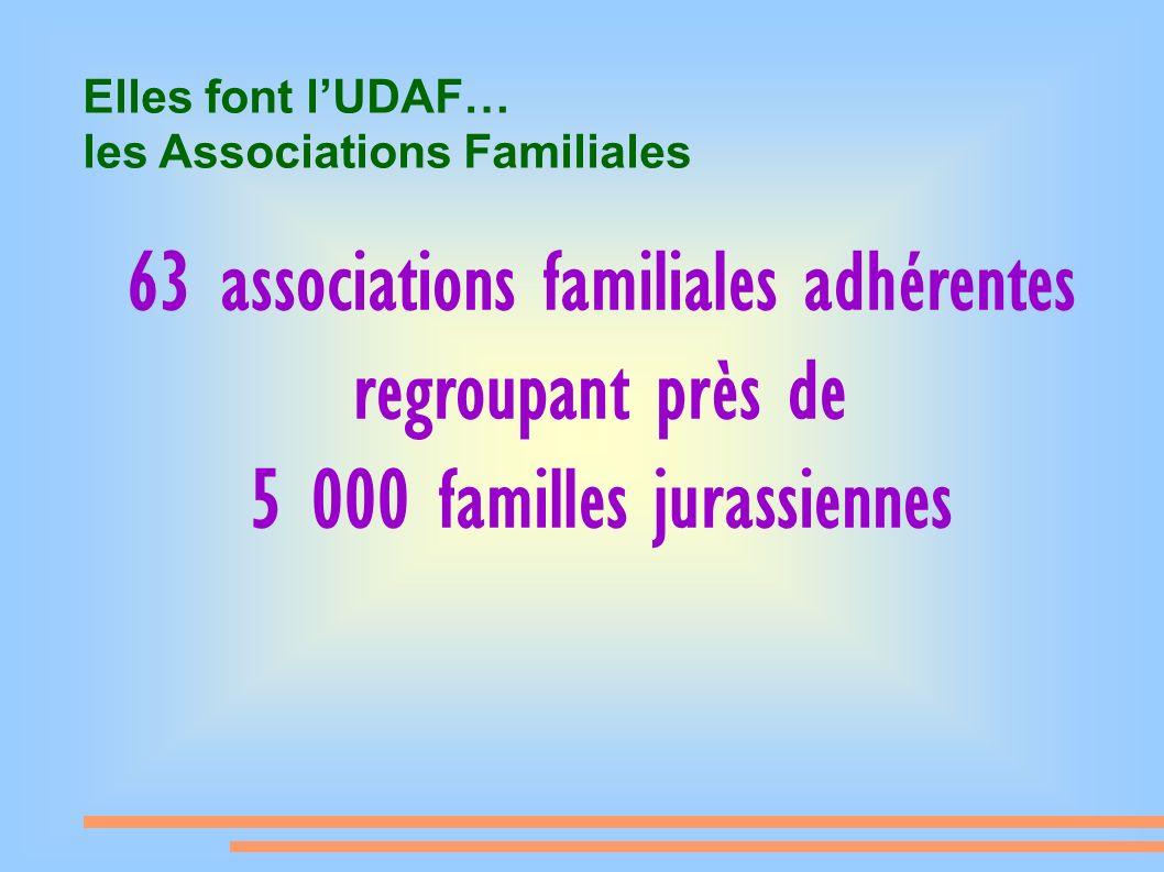 Elles font lUDAF… les Associations Familiales 63 associations familiales adhérentes regroupant près de 5 000 familles jurassiennes