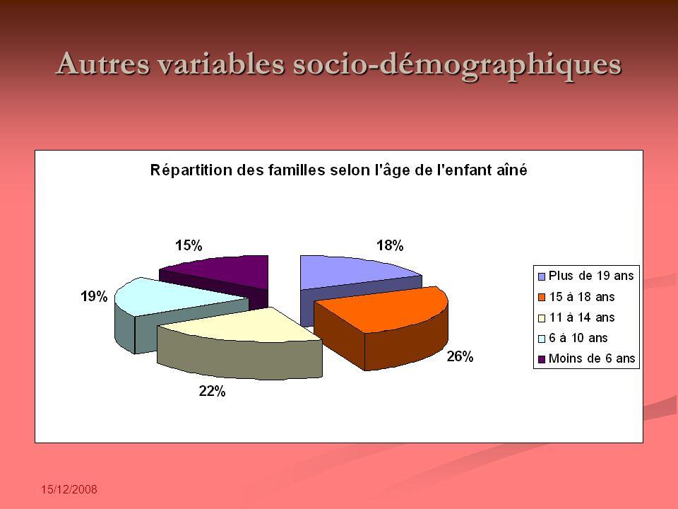 15/12/2008 Autres variables socio-démographiques