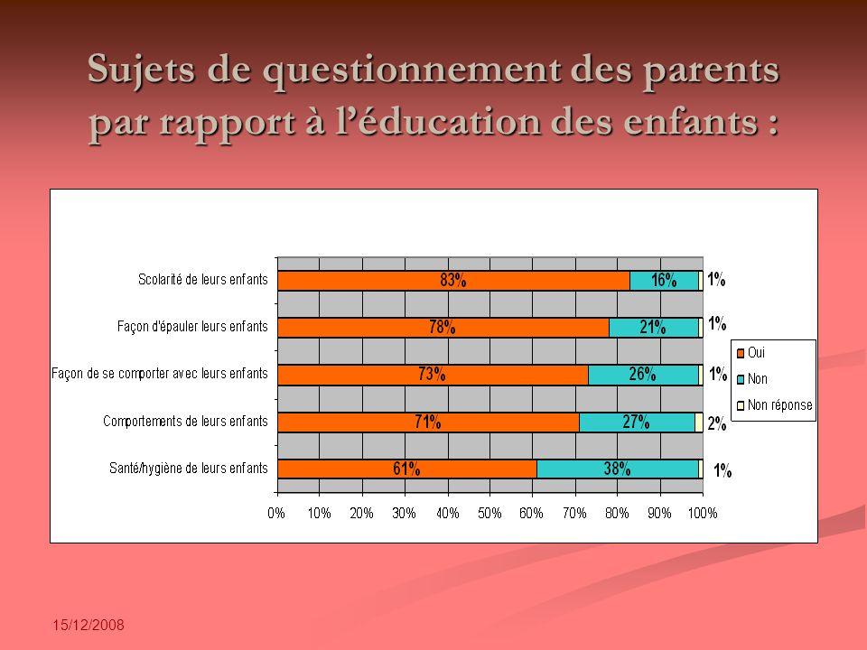 15/12/2008 Sujets de questionnement des parents par rapport à léducation des enfants :