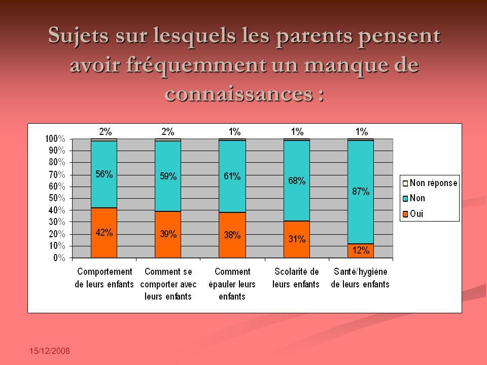 15/12/2008 Sujets sur lesquels les parents pensent avoir fréquemment un manque de connaissances :