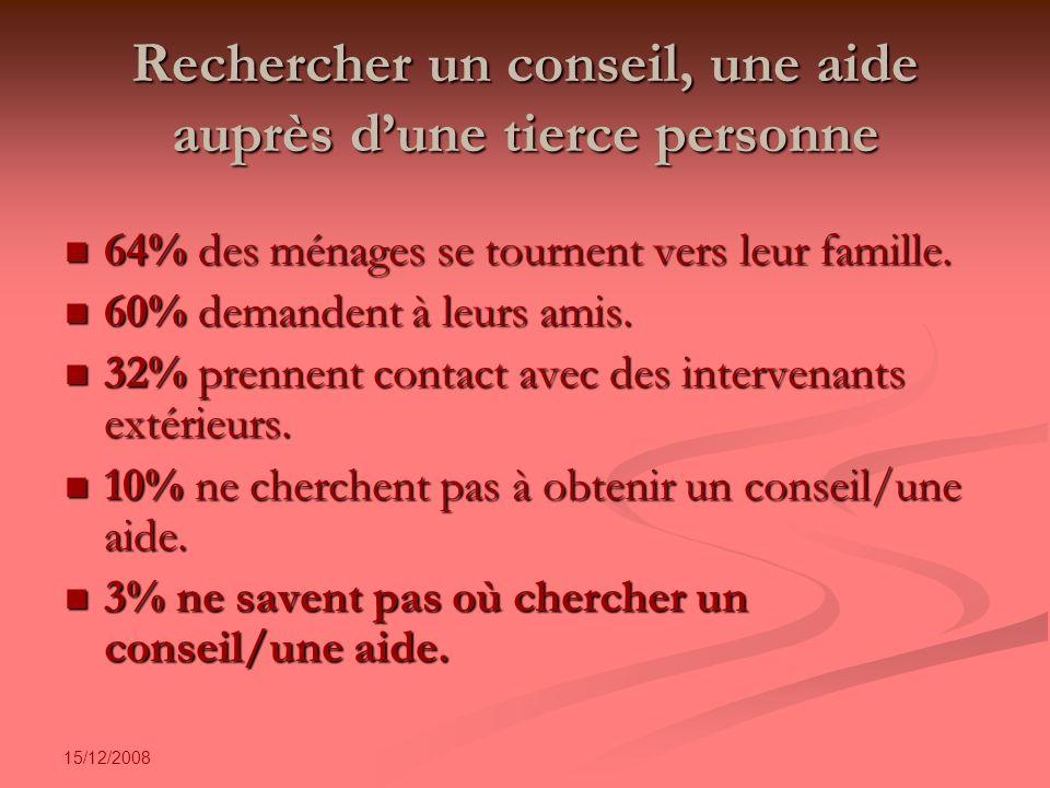 15/12/2008 Rechercher un conseil, une aide auprès dune tierce personne 64% des ménages se tournent vers leur famille.