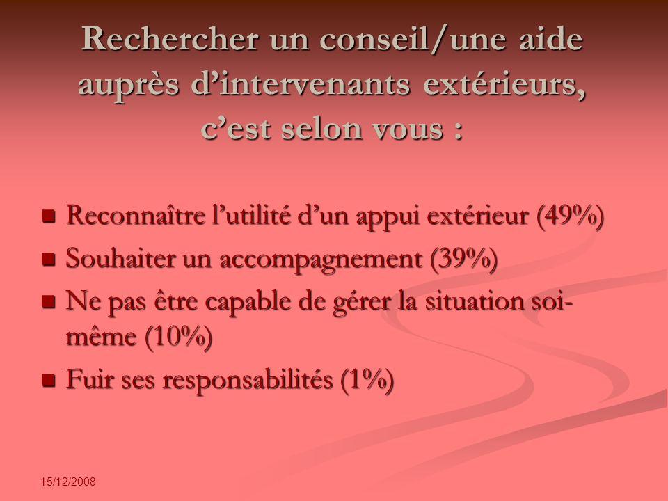 15/12/2008 Rechercher un conseil/une aide auprès dintervenants extérieurs, cest selon vous : Reconnaître lutilité dun appui extérieur (49%) Reconnaître lutilité dun appui extérieur (49%) Souhaiter un accompagnement (39%) Souhaiter un accompagnement (39%) Ne pas être capable de gérer la situation soi- même (10%) Ne pas être capable de gérer la situation soi- même (10%) Fuir ses responsabilités (1%) Fuir ses responsabilités (1%)