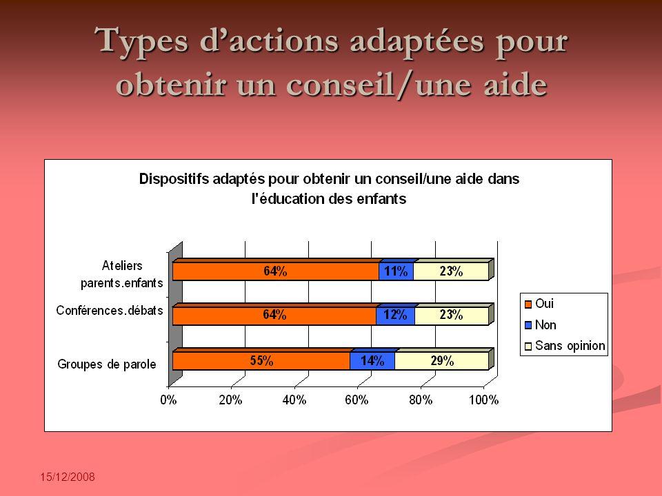 15/12/2008 Types dactions adaptées pour obtenir un conseil/une aide