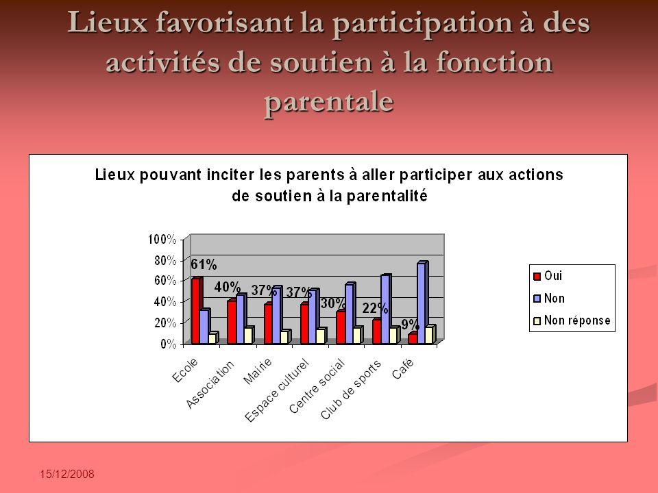 15/12/2008 Lieux favorisant la participation à des activités de soutien à la fonction parentale