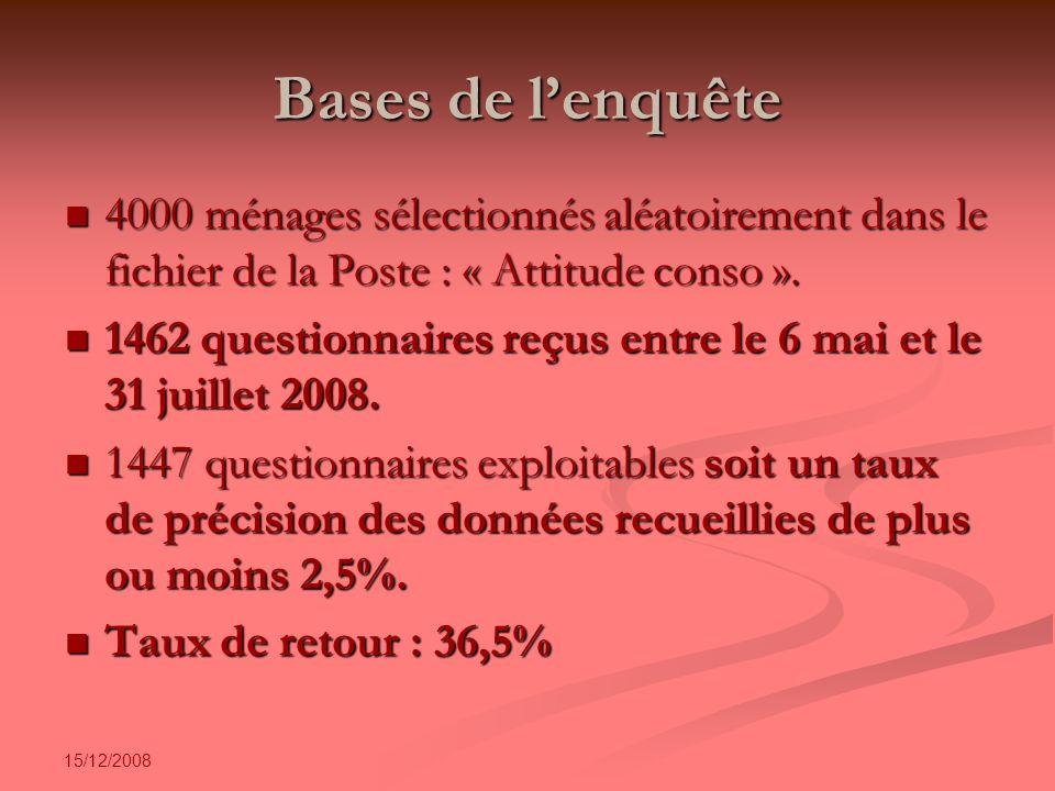 15/12/2008 Bases de lenquête 4000 ménages sélectionnés aléatoirement dans le fichier de la Poste : « Attitude conso ».