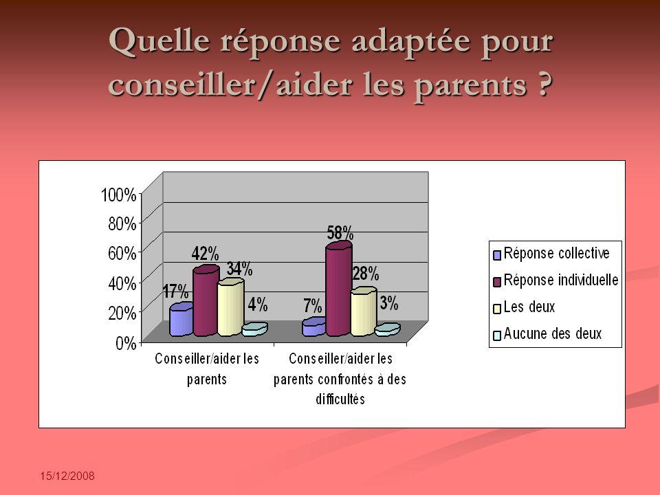 15/12/2008 Quelle réponse adaptée pour conseiller/aider les parents ?
