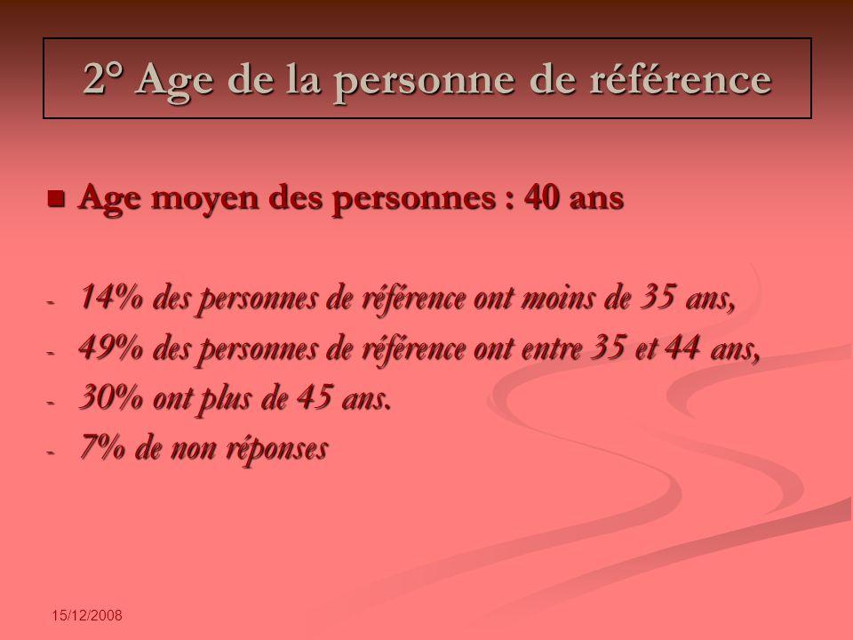 15/12/2008 2° Age de la personne de référence Age moyen des personnes : 40 ans Age moyen des personnes : 40 ans - 14% des personnes de référence ont moins de 35 ans, - 49% des personnes de référence ont entre 35 et 44 ans, - 30% ont plus de 45 ans.