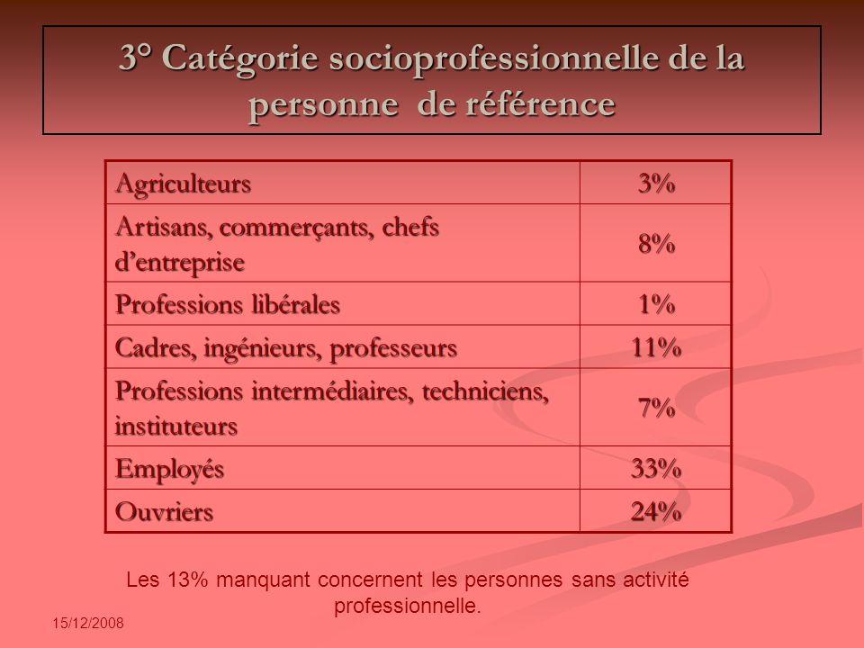 15/12/2008 Interactions entre parents 75% des ménages interrogés affirment parler de sujets concernant les enfants avec dautres parents.