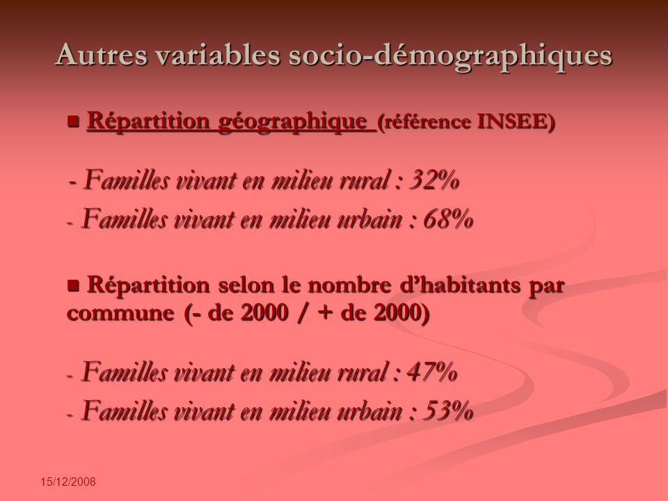 15/12/2008 Autres variables socio-démographiques Répartition géographique (référence INSEE) Répartition géographique (référence INSEE) - Familles vivant en milieu rural : 32% - Familles vivant en milieu urbain : 68% Répartition selon le nombre dhabitants par commune (- de 2000 / + de 2000) Répartition selon le nombre dhabitants par commune (- de 2000 / + de 2000) - Familles vivant en milieu rural : 47% - Familles vivant en milieu urbain : 53%